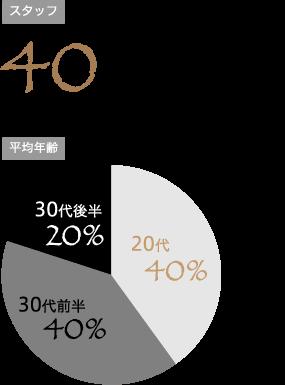 スタッフ 40名※2018年8月現在 / 平均年齢 30代後半20% 20代40% 30代前半40%